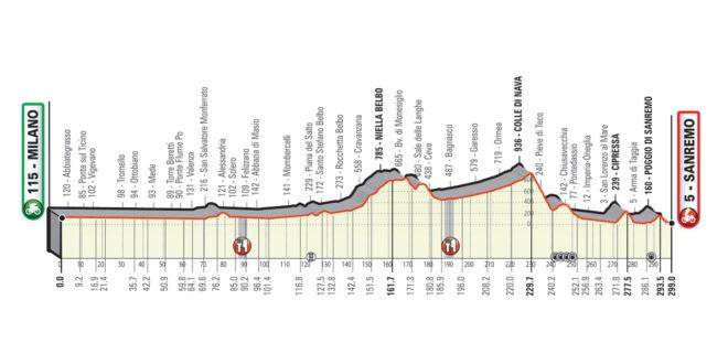 Milano-Sanremo-2020-percorso-altimetria